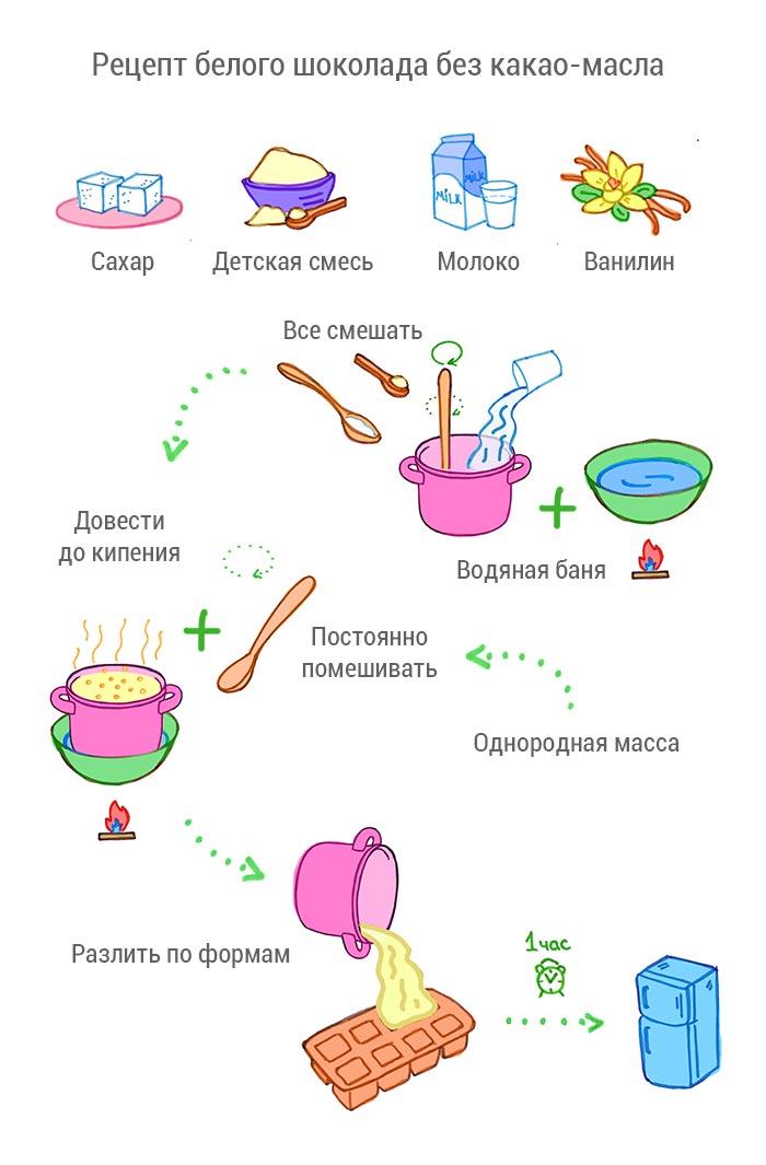 Рецепт без какао масла