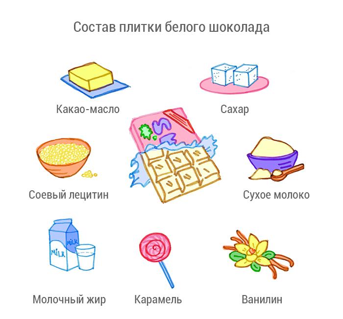 Состав плитки