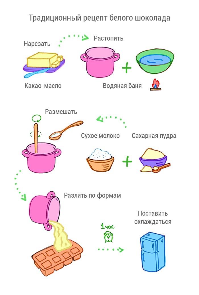 Традиционный рецепт