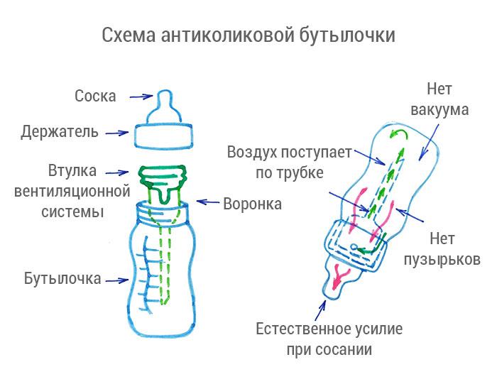 Антиколиковая бутылочка