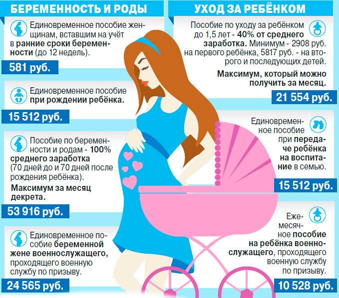 До скольки недель считается ранние сроки беременности и какое платят пособие