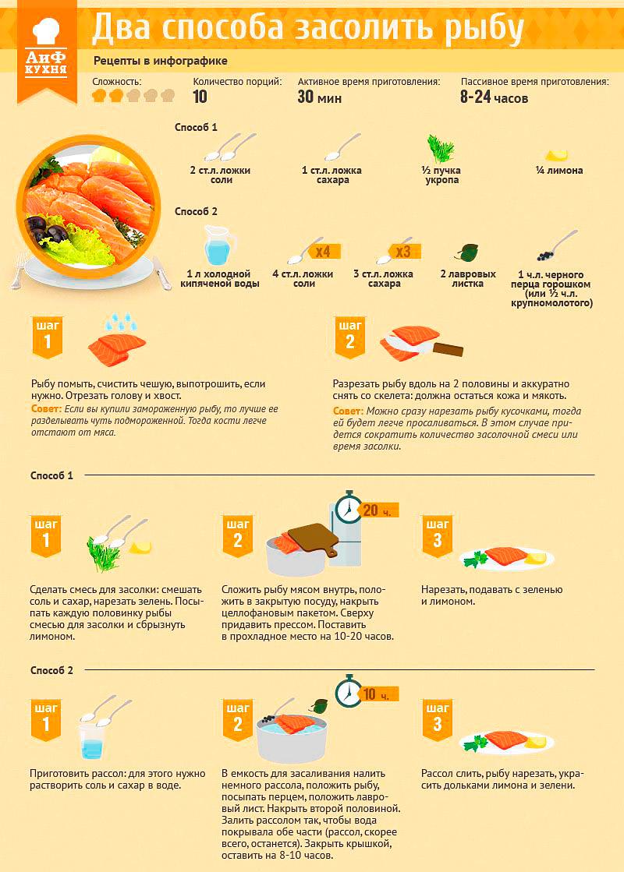 Почему нельзя есть слабосоленую рыбу при беременности и кто родится, если сильно хочется соленого