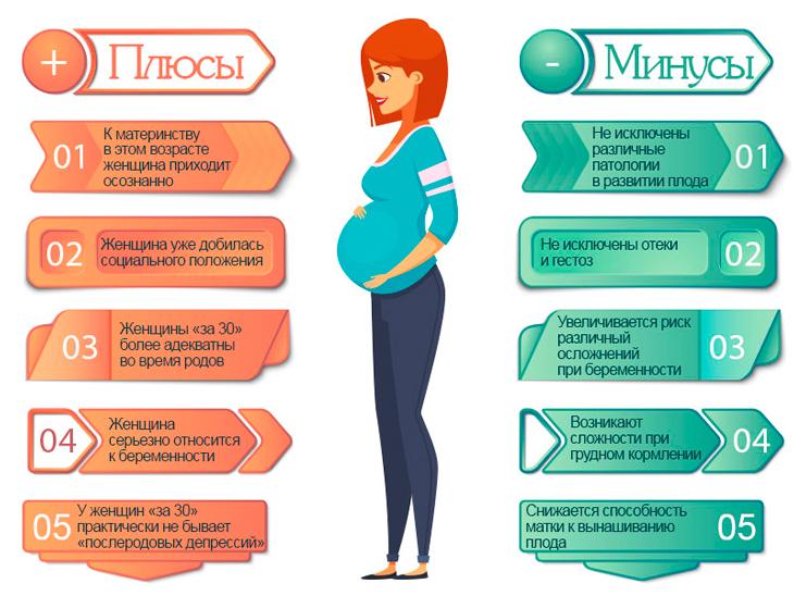 Первые признаки беременности в 40 летнем возрасте до задержки и теста