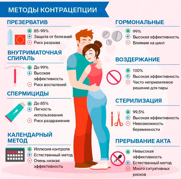Когда появляются первые симптомы беременности после зачатия (18 признаков по дням и срокам)