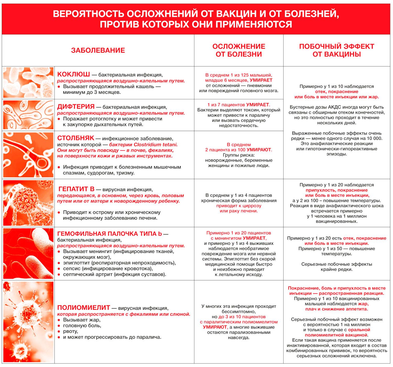 Поствакцинальная реакция на прививку АКДС и последствия у грудничков или детей старшего возраста